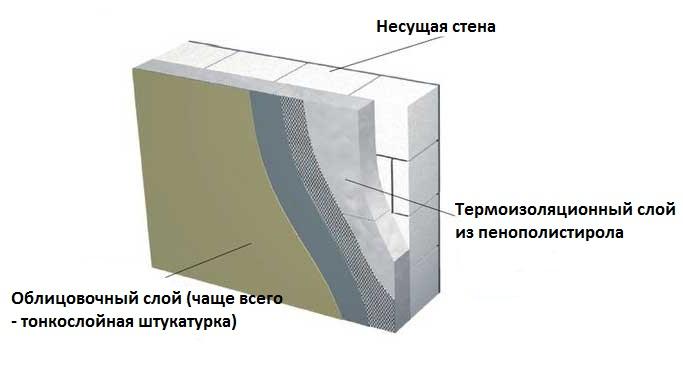 Двухслойные стены
