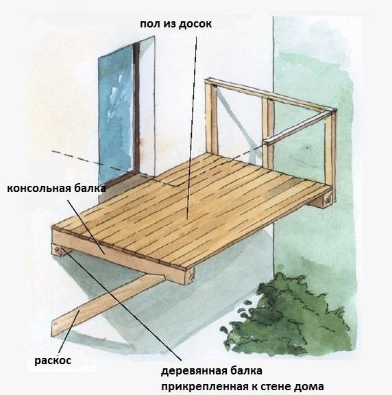 Как сделать пол на балконе на даче своими руками