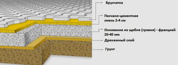 укладка плитки по плитке: