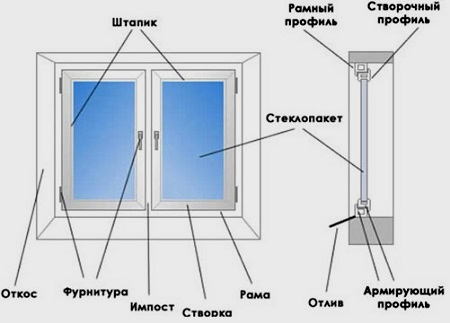 монтаж ПВХ-окон