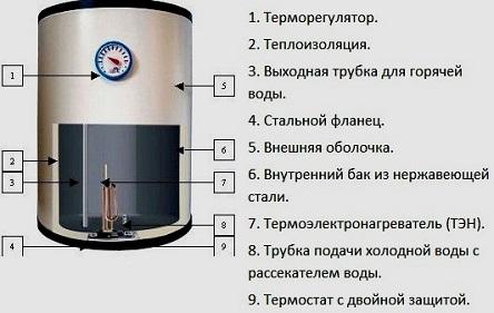 ремонтируем водонагреватель