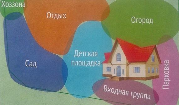 примерный план зонирования участка
